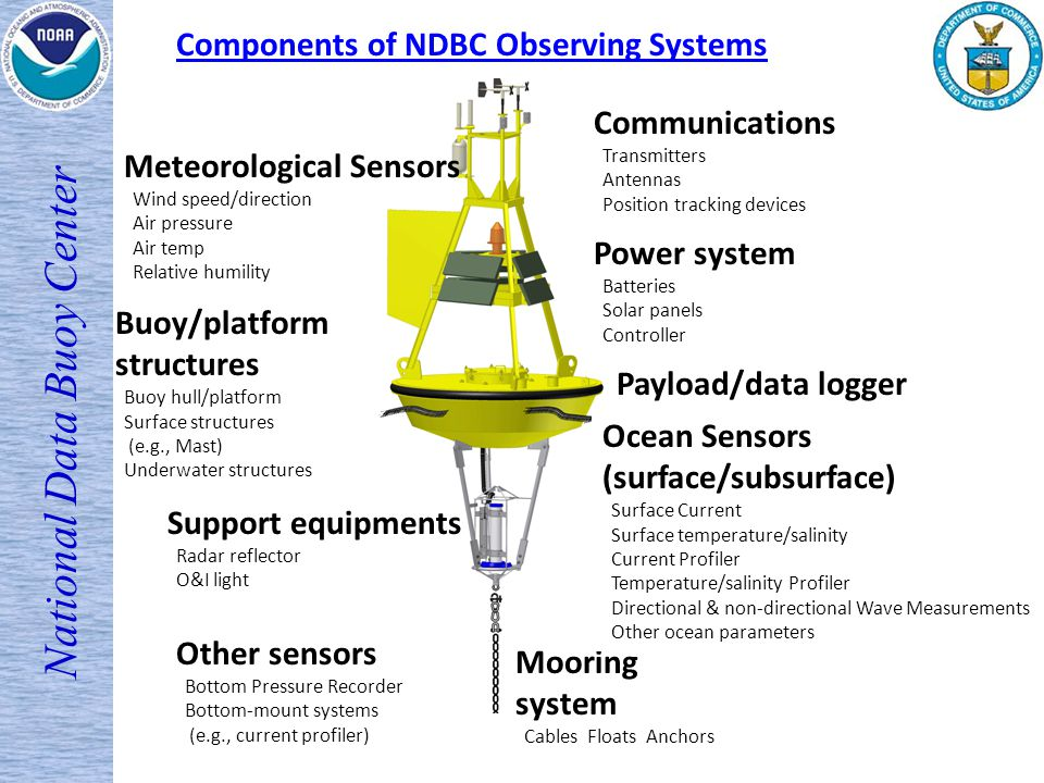 Ndbc Presentation Observational Data Workshop September 14