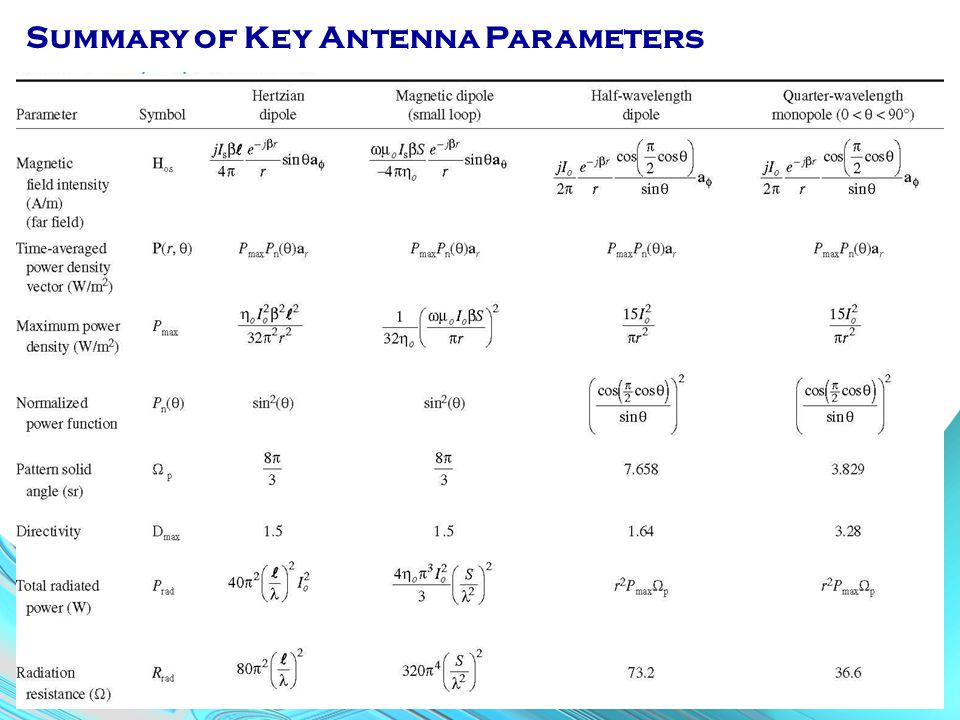 Summary of Key Antenna Parameters