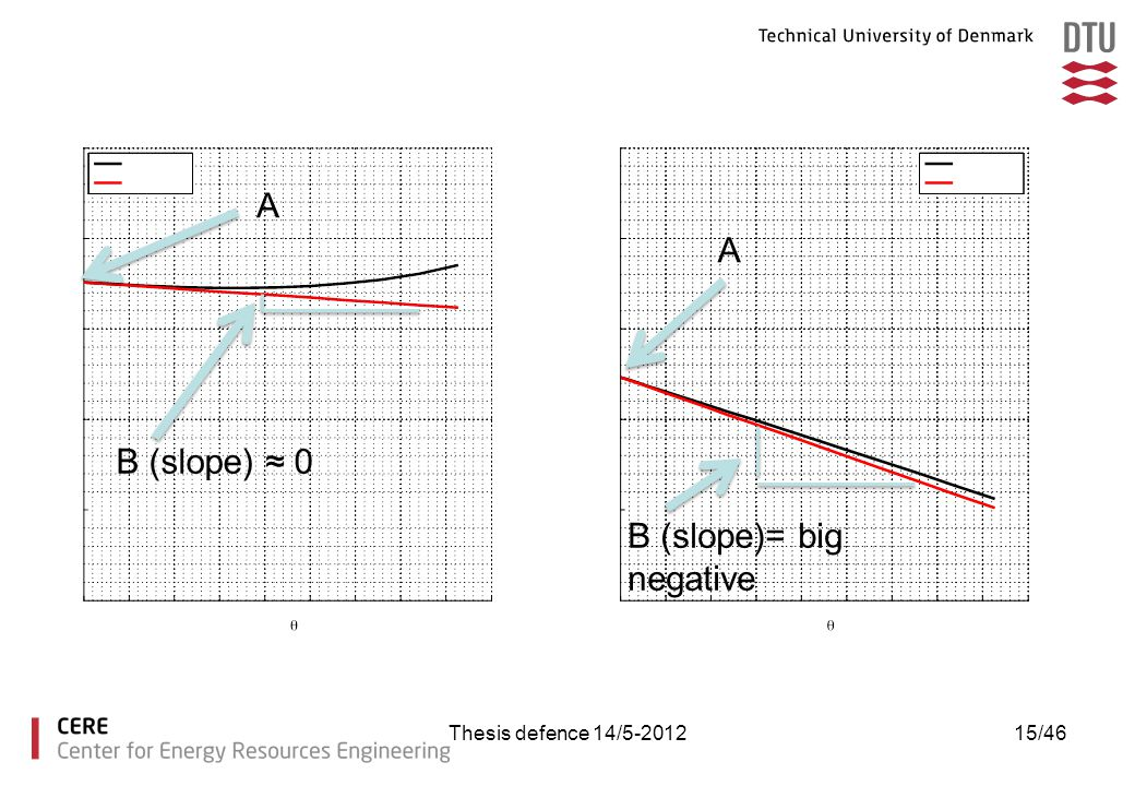 B (slope)= big negative