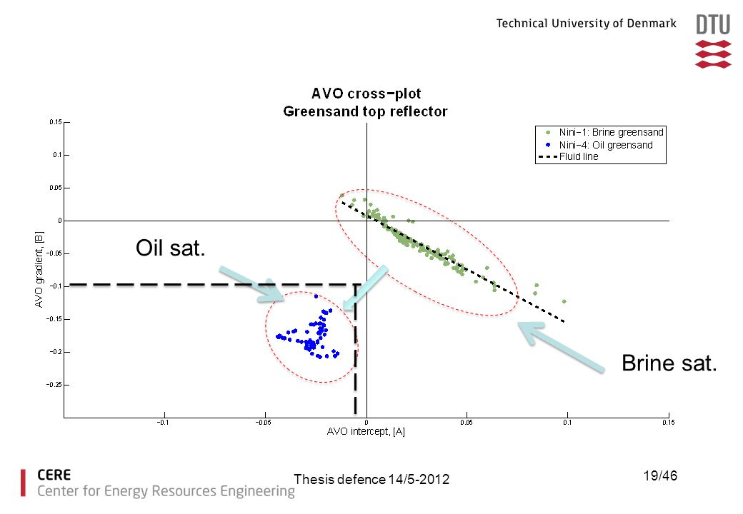Oil sat. Brine sat. Thesis defence 14/5-2012