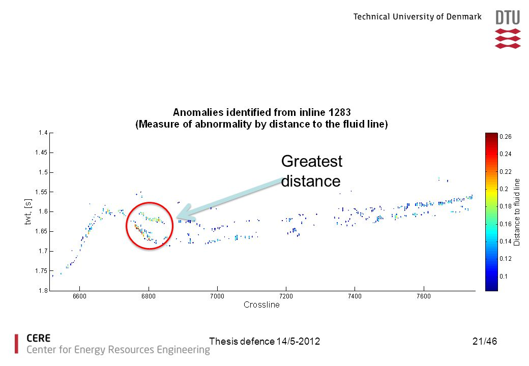 Greatest distance Thesis defence 14/5-2012
