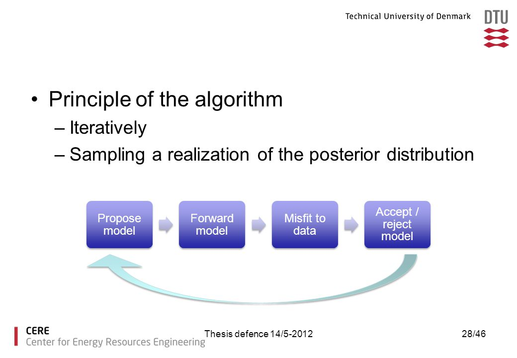 Principle of the algorithm