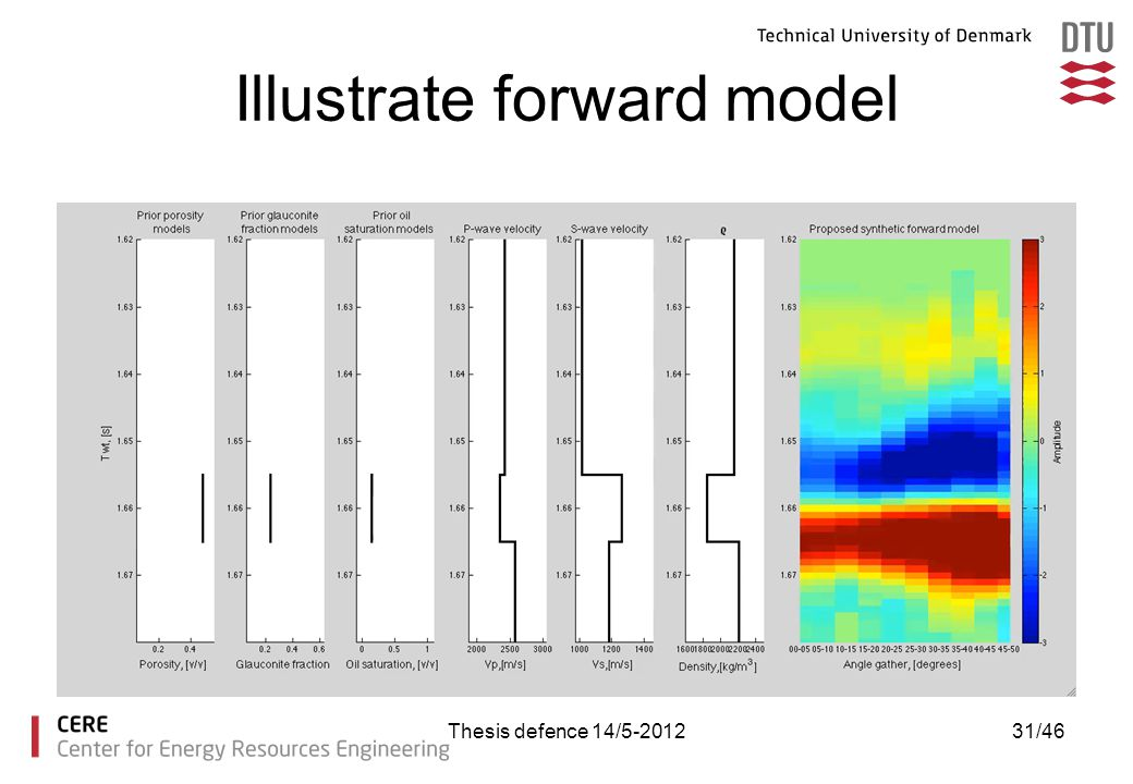 Illustrate forward model