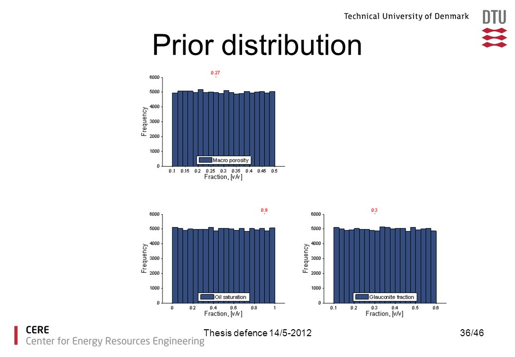 Prior distribution Thesis defence 14/5-2012