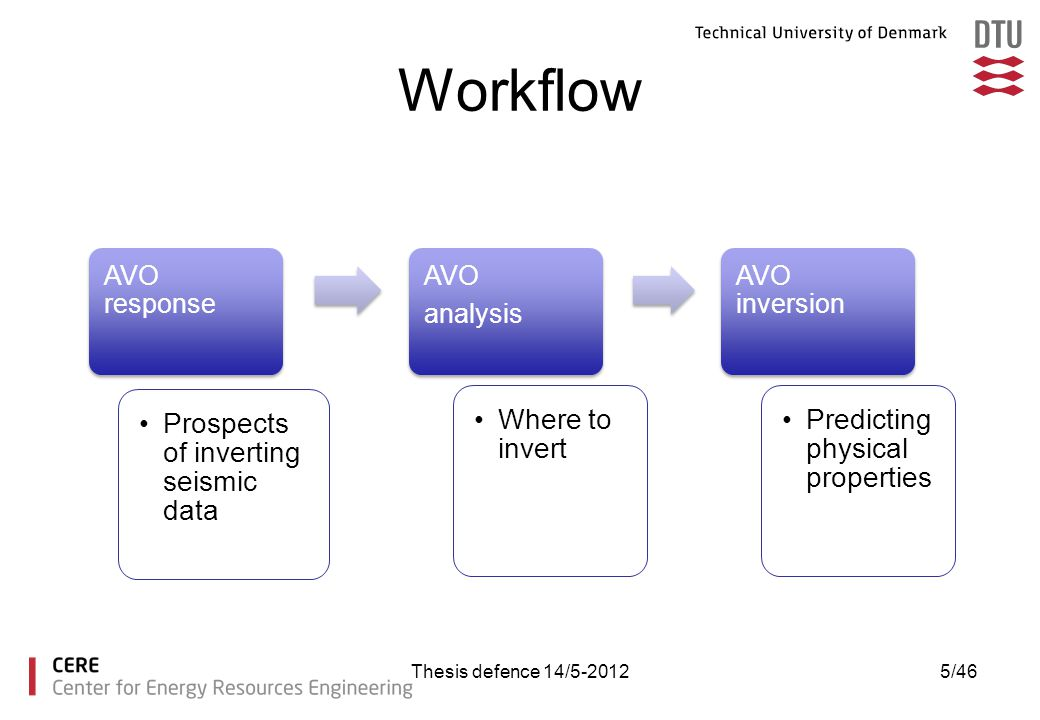 Workflow AVO response AVO analysis AVO inversion