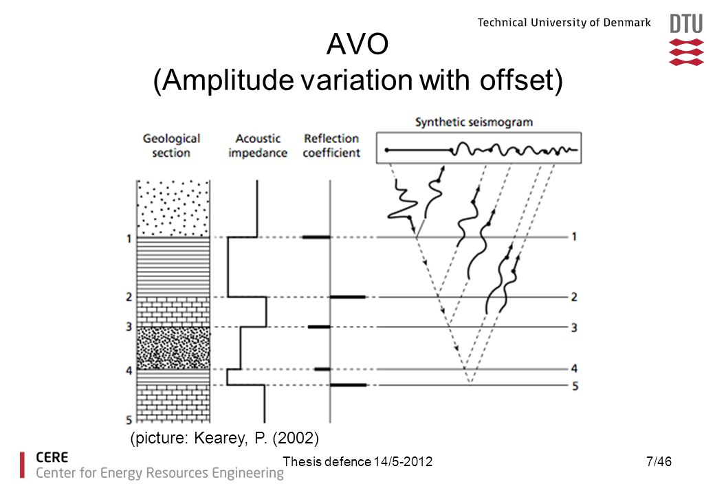 AVO (Amplitude variation with offset)