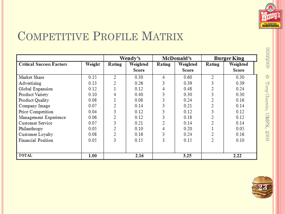 competitive profile matrix Competitive profile matrix (cpm) presented by aravind balachandran 2  identifies a firm¶s major competitors and its particular strengths and weaknessescompetitive profile matrix is an essential strategic management tool used to compare one firm with the other major players in the industry.