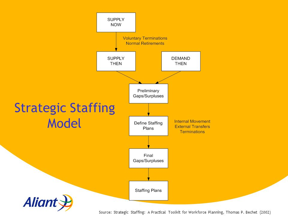 strategic staffing Search all available jobs at strategic staffing solutions on dicecom search salaries, skills and more your tech career starts here.