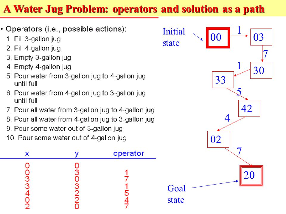 status and problem of water in India's water crisis: causes and cures the problem of urban water supply is due to poor and leaky and real-time information on the status of groundwater so.