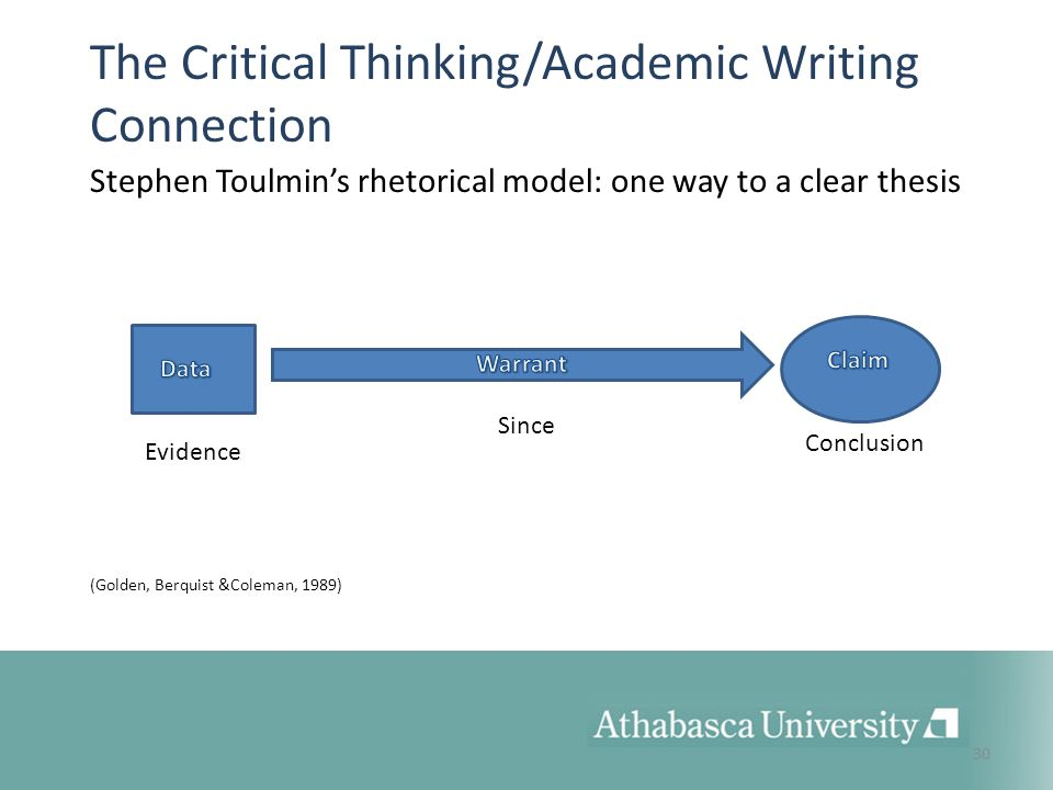critical thinking academic writing Introduction to writing: academic prose home week 1 week 2 week 3 this process of analyzing the text is often called critical thinking.
