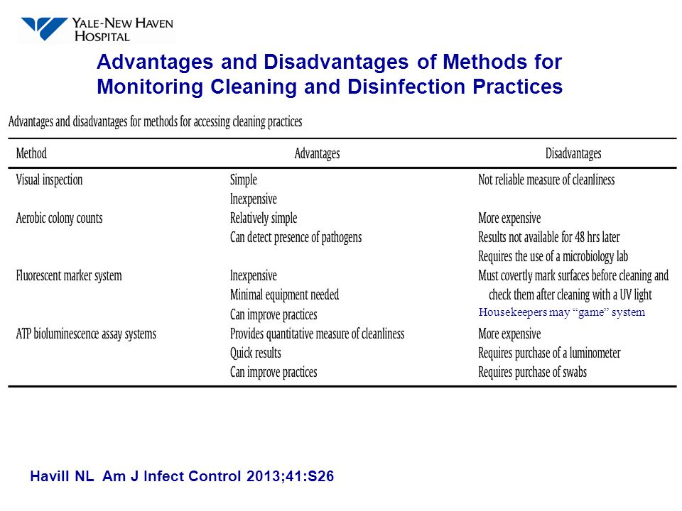 Advantages Of Internet Monitor System : Monitoring cleaning and disinfection practices ppt video