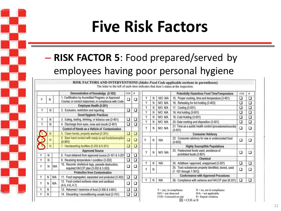 Five Risk Factors RISK FACTOR 5: Food prepared/served by employees having poor personal hygiene