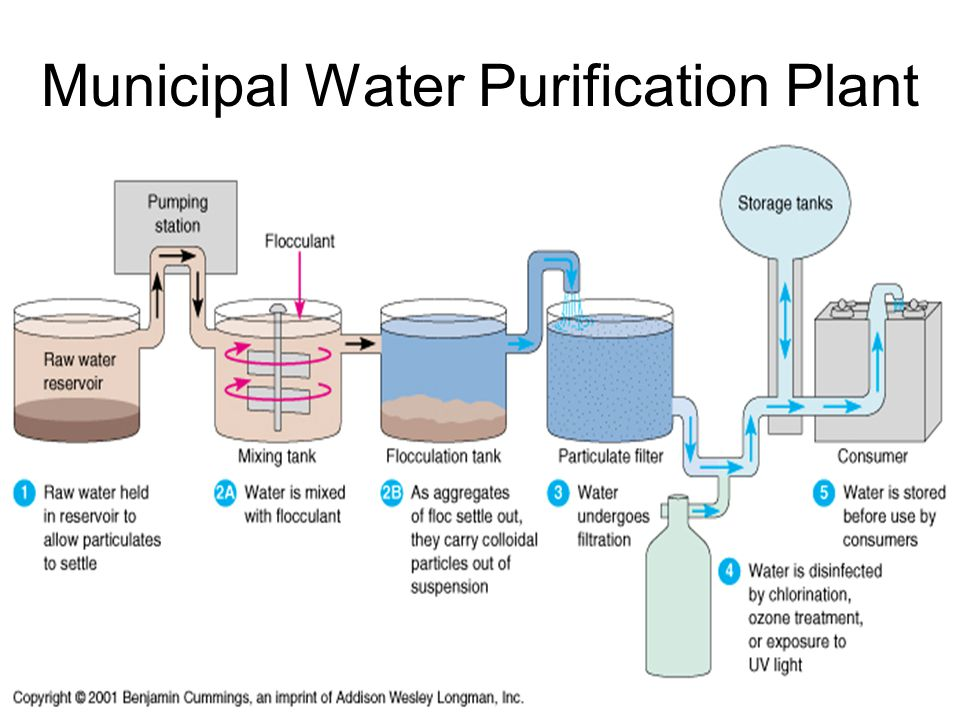 Water Treatment Wastewater Treatment Ppt Video Online