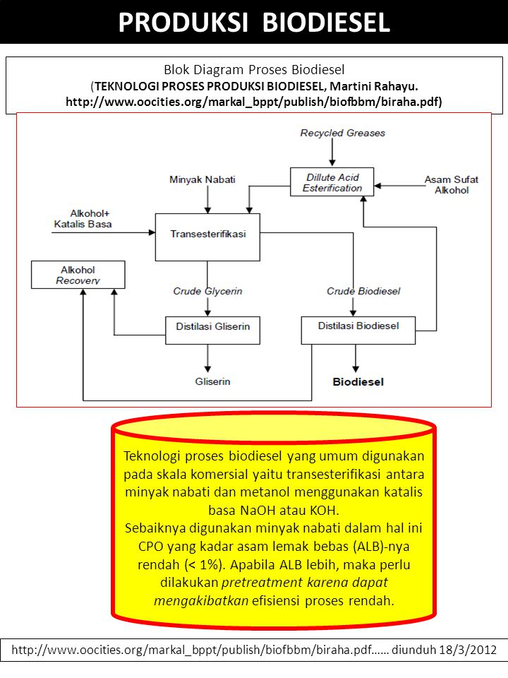 Dikoleksi oleh smnodlppsub ppt download blok diagram proses biodiesel ccuart Gallery