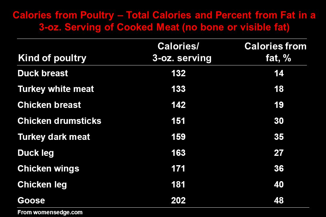 Poultry fish and shellfish ppt download for How many calories are in fish