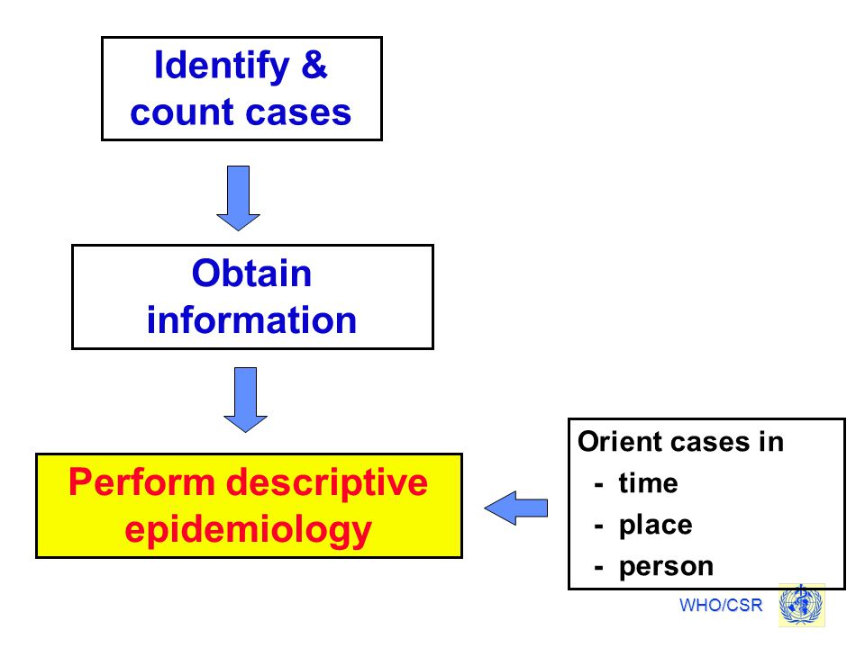 Perform descriptive epidemiology