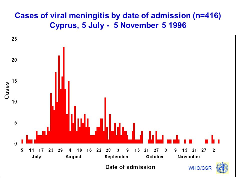 Cases of viral meningitis by date of admission (n=416) Cyprus, 5 July - 5 November