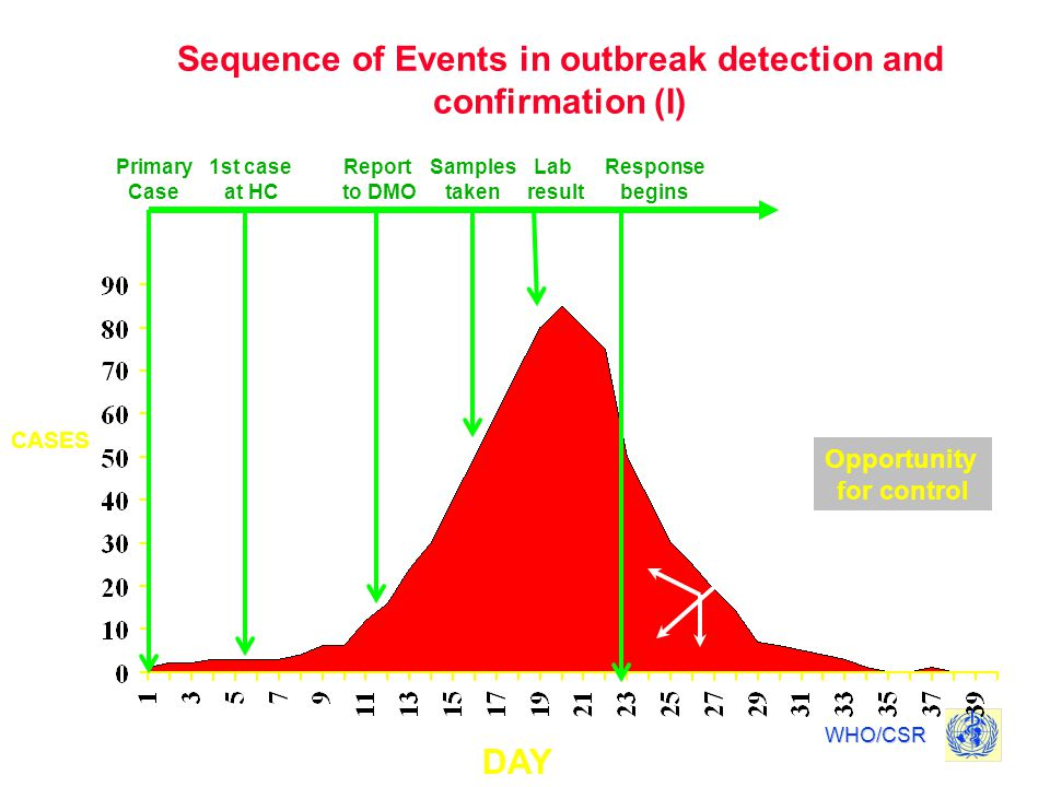 Sequence of Events in outbreak detection and confirmation (I)