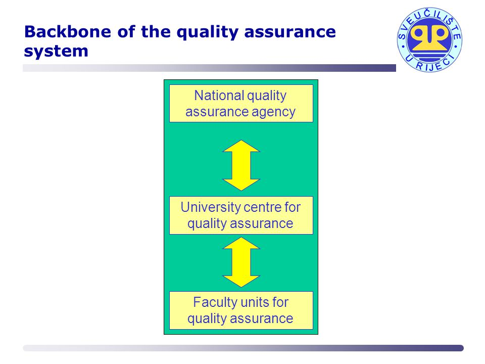 how to develop a quality assurance system