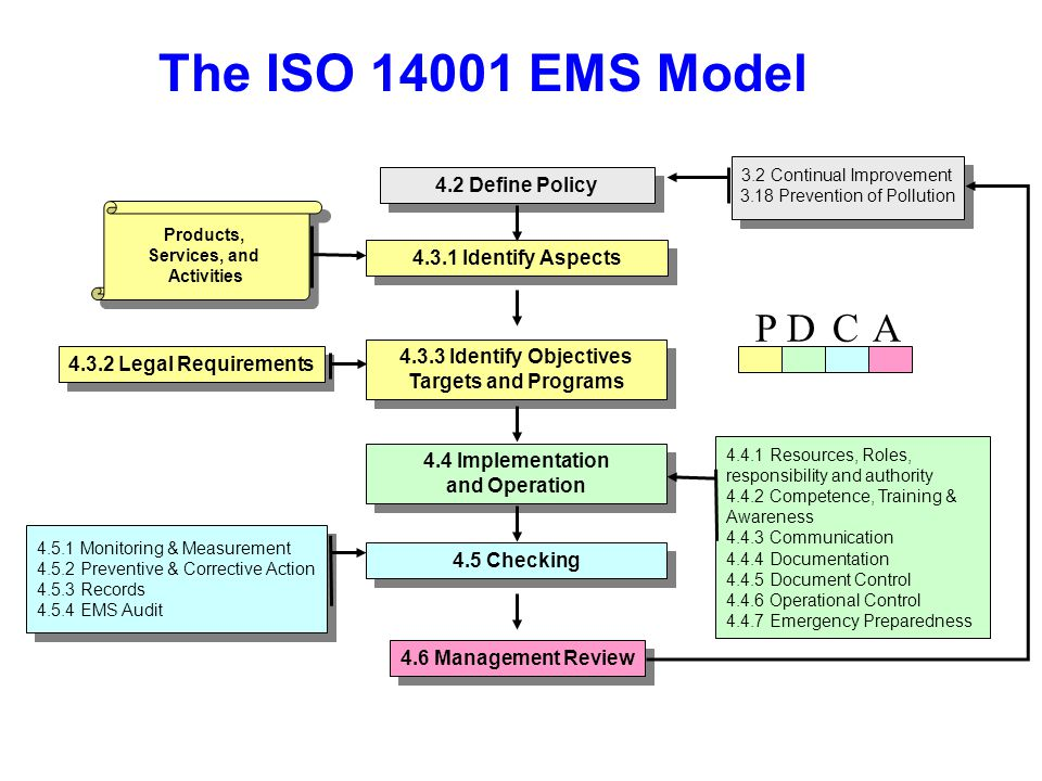 The ISO 14001 EMS Model P D C A 4.2 Define Policy