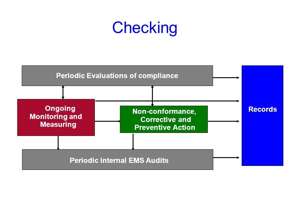 Periodic Evaluations of compliance