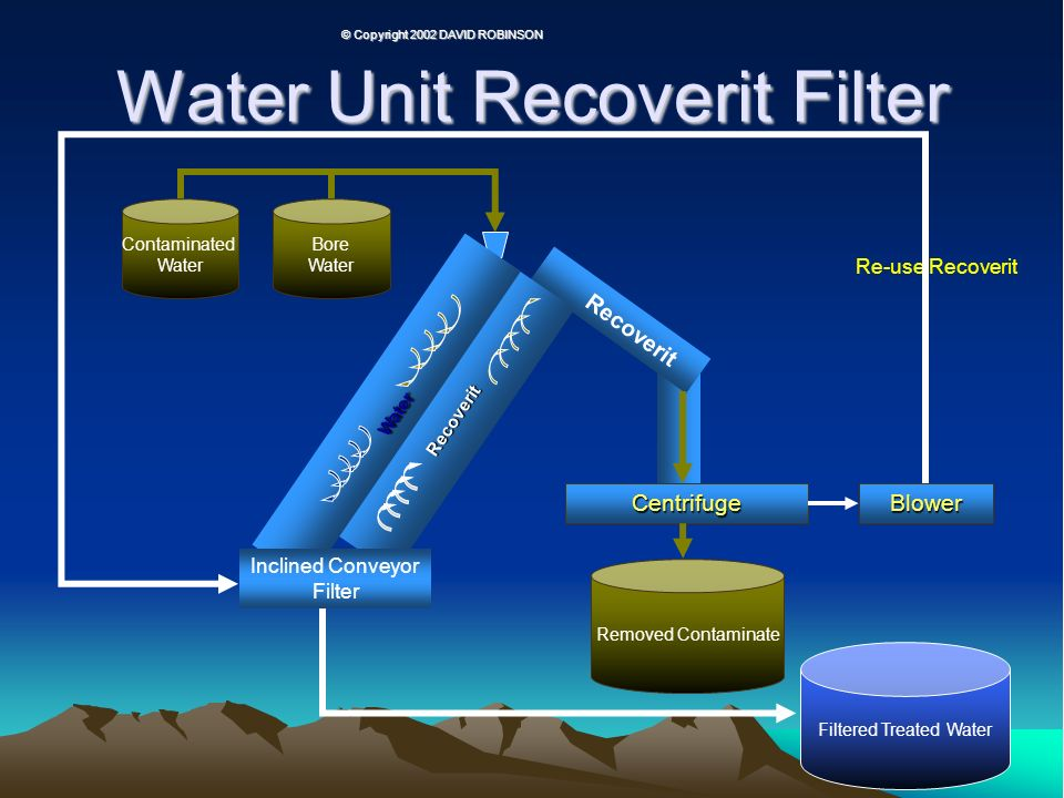 Water Unit Recoverit Filter