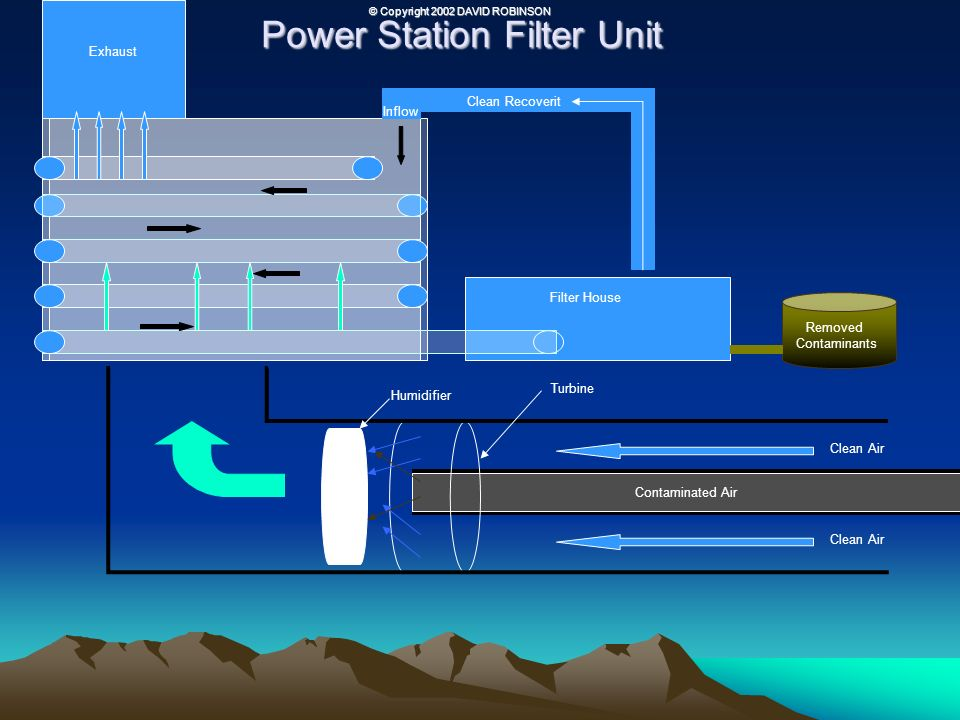 Power Station Filter Unit