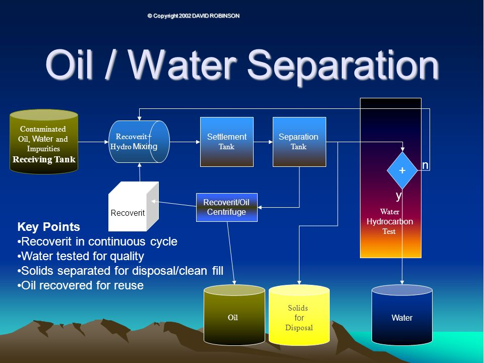 Oil / Water Separation + n y Key Points Recoverit in continuous cycle