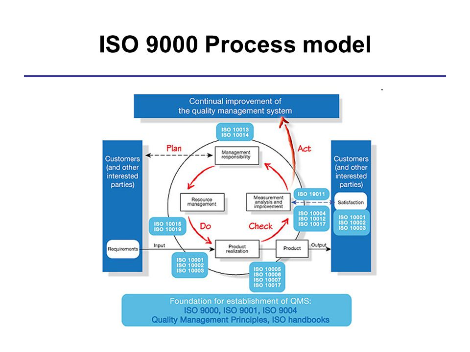 Introduction To Iso Iec Software Engineering Standards