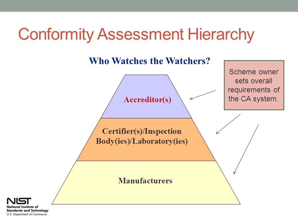 Conformity Assessment Activities Amp Systems Ppt Video