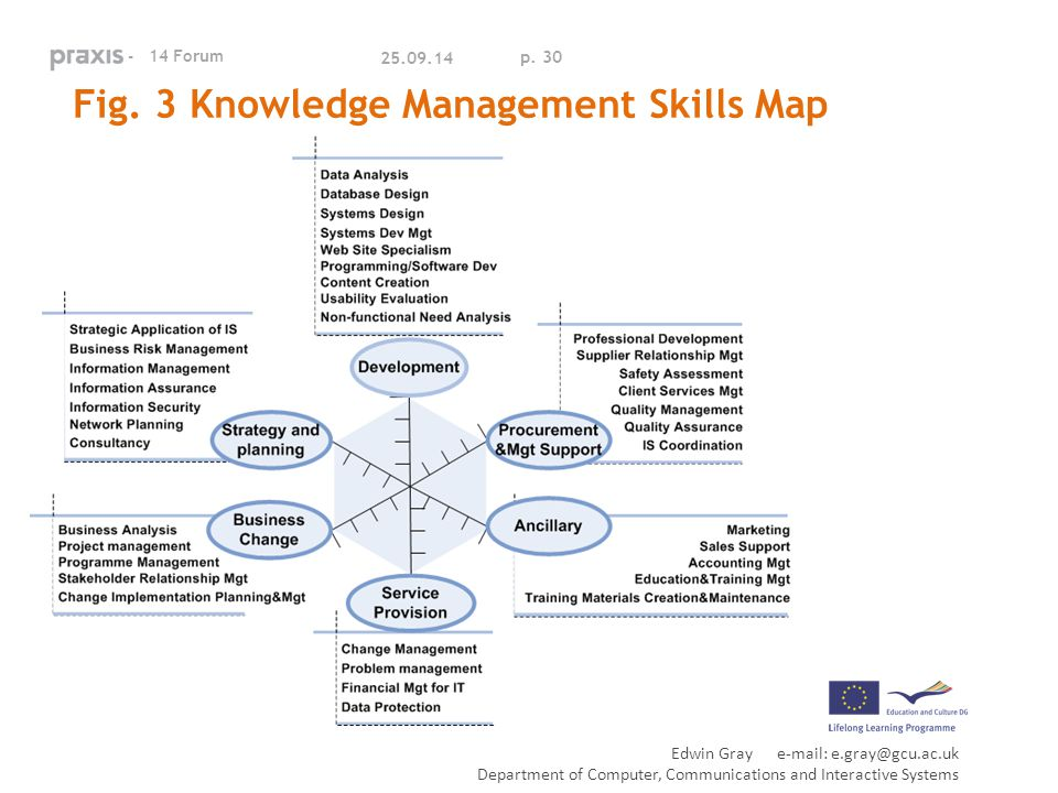 knowledge dilemma and strategies for knowledge management Eric smith is the chief technologist and information security officer  the security dilemma:  fireoak strategies   knowledge management & information security.