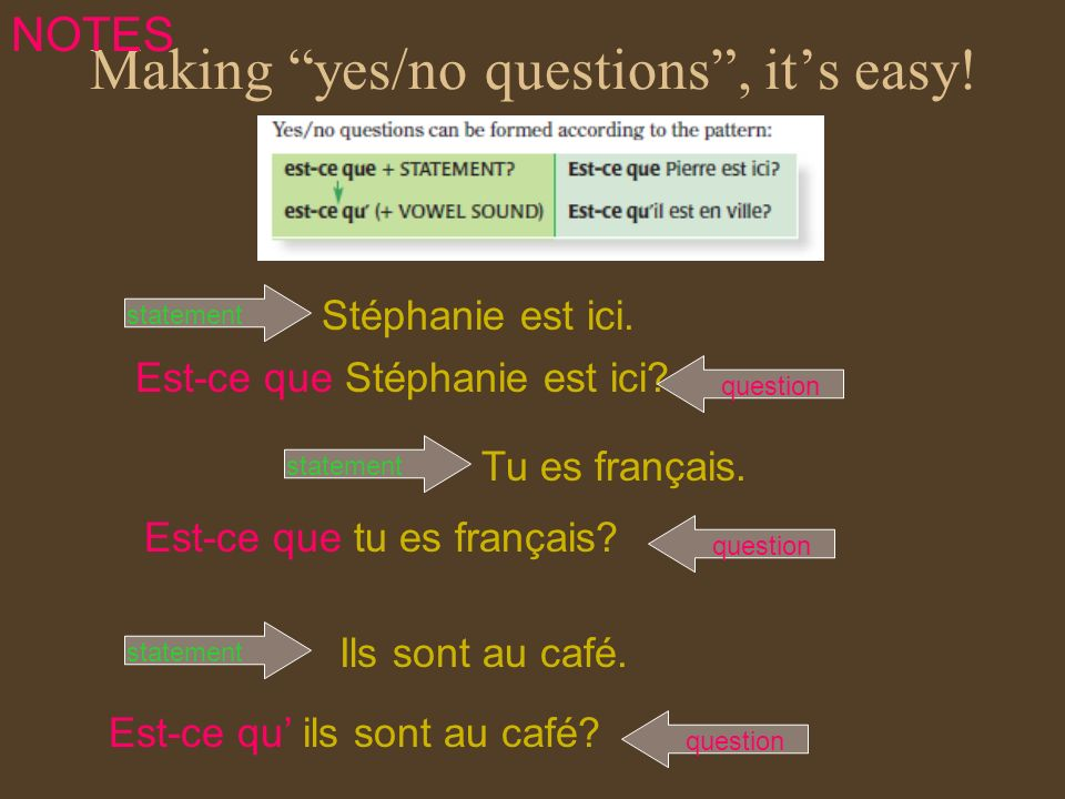 Making yes/no questions , it's easy!