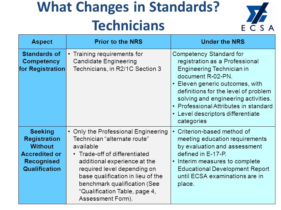 Requirements For Aerospace Engineering Education And Training : Engineering council of south africa roadshow presentation