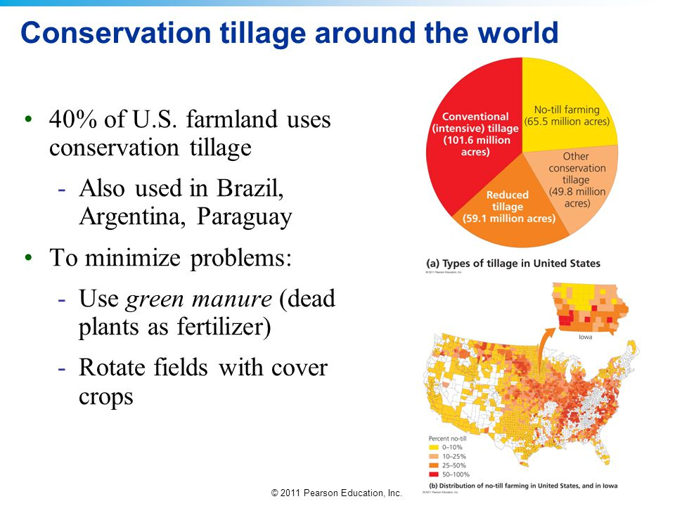 Conservation tillage around the world
