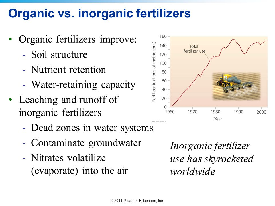 Organic vs. inorganic fertilizers