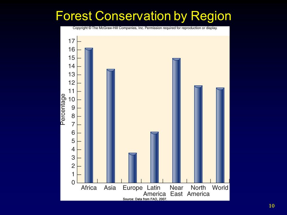 Forest Conservation by Region