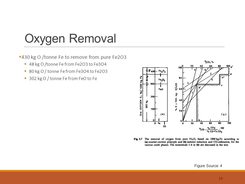 Blast furnace ironmaking introduction ppt video online download oxygen removal 430 kg o tonne fe to remove from pure fe2o3 ccuart Gallery