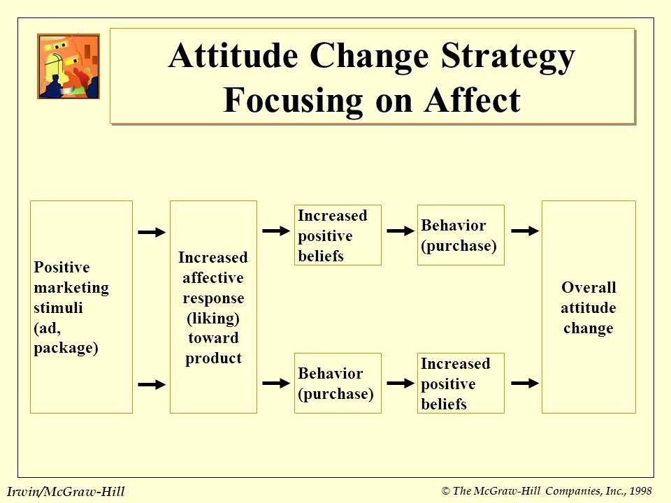 Attitude Change Strategy Focusing on Affect