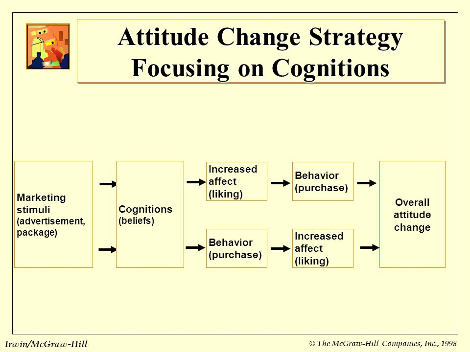 Attitude Change Strategy Focusing on Cognitions