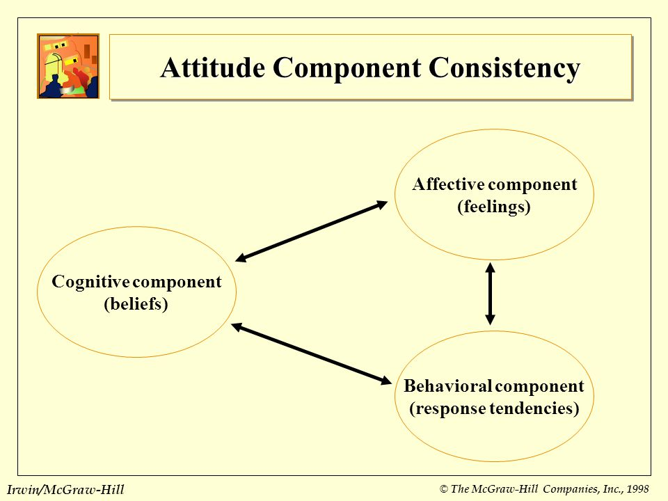 Attitude Component Consistency