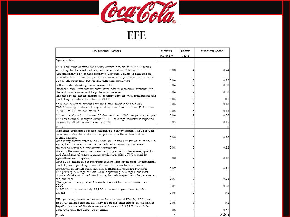 external influences of coca cola Free essay: strategic management cohesion case: the coca-cola company source: excerpted from pearce, ja and robinson, rb (1994) strategic.