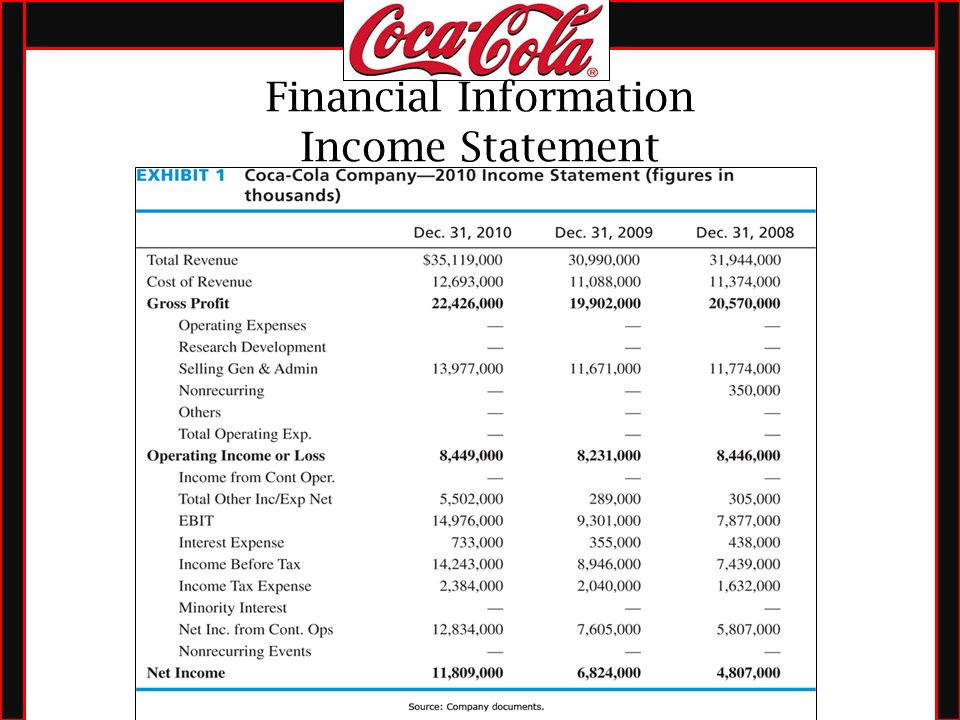 financial statement analysis of coca cola 2002 The coca-cola company •ernst & young reported that each financial statement justly presents the consolidated financial analysis liquidity ratios.