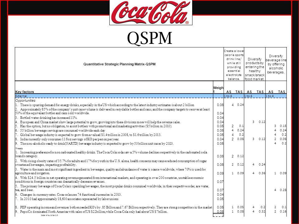 efe matrix of coke company Coca cola final download coca cola final  the company sells coke without the competition of other popular soft drink brands like  (efe) matrix external.