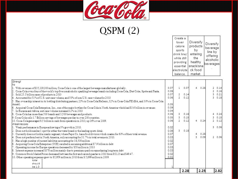 strategic management case studies coca cola Strategic leadership at coca-cola: the real thing case solution, muhtar kent had just been promoted to ceo of coca-cola reflected on the past management of the company, especially the success that coca-cola has been kno.