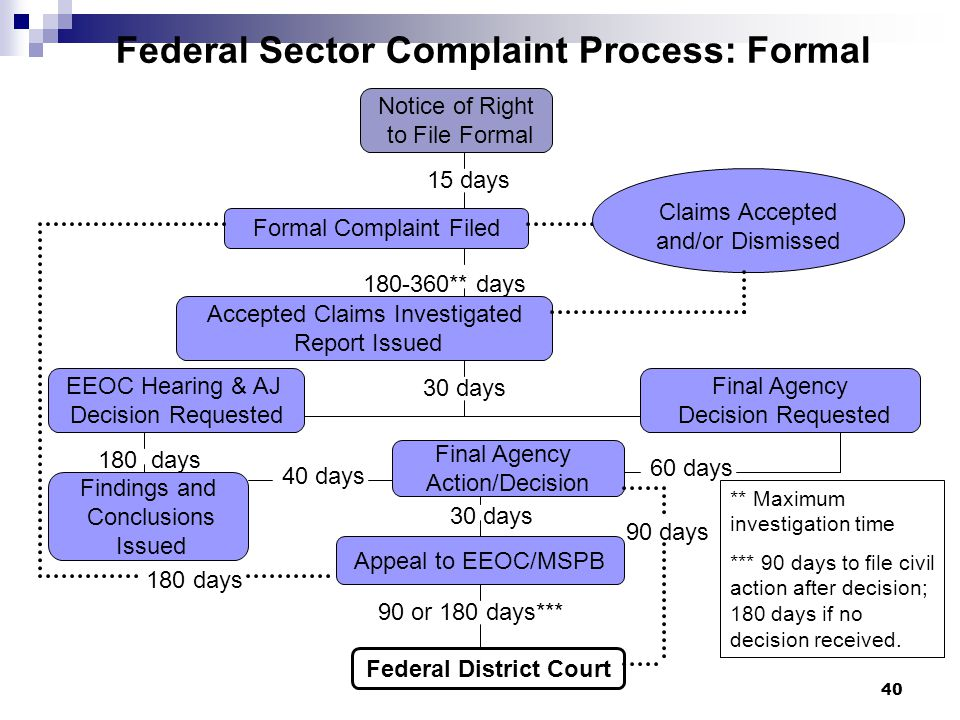 Eeo Compliance Training For Employees U S Ppt Download