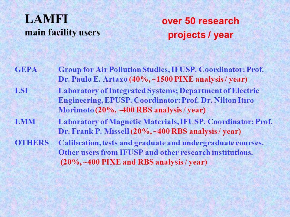 LAMFI main facility users