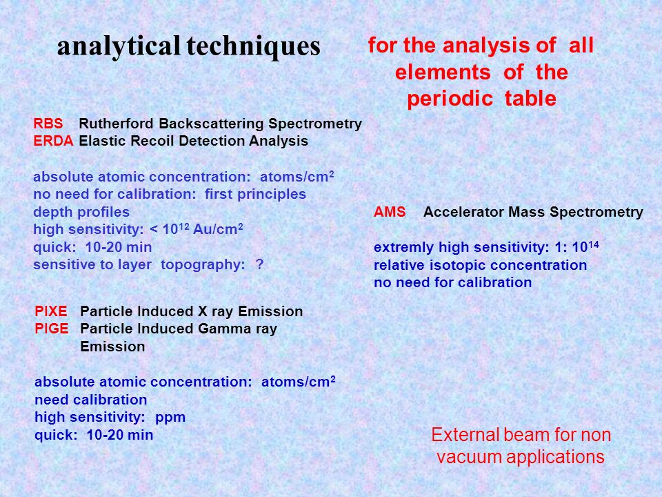 for the analysis of all elements of the periodic table