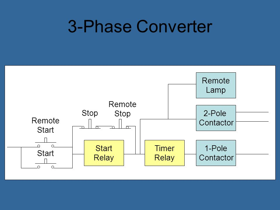 3-Phase Converter Remote Lamp Remote Stop 2-Pole Contactor Stop
