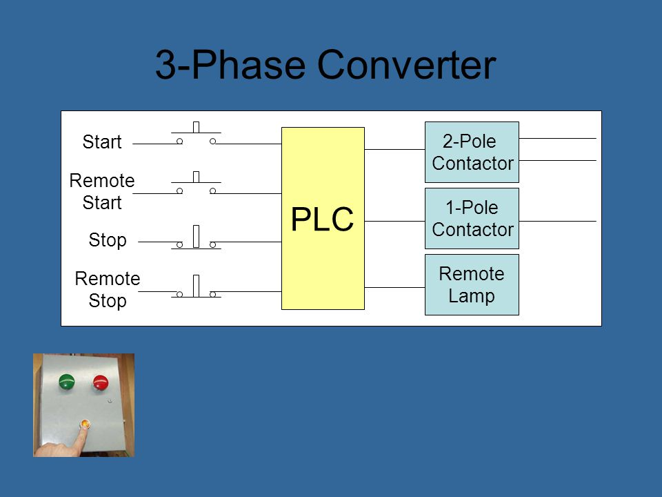 3-Phase Converter PLC 2-Pole Start Contactor Remote Start 1-Pole