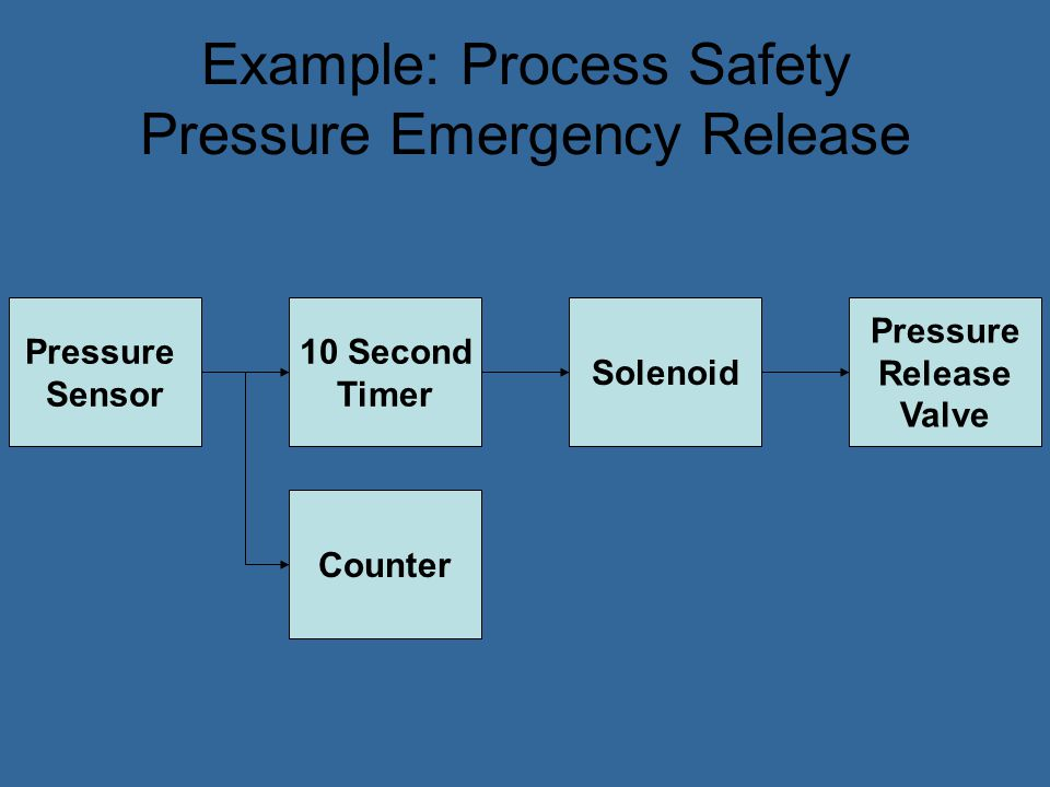 Example: Process Safety Pressure Emergency Release